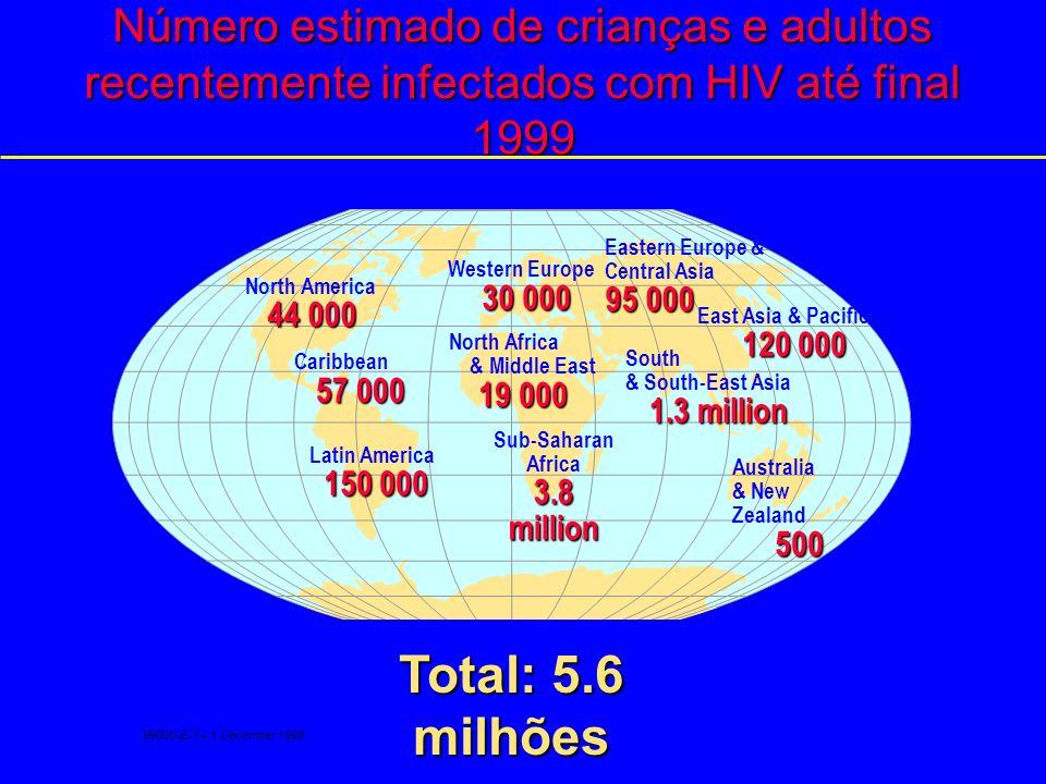 Estimativa de mortes entre adultos e crianças devido a HIV/AIDS em 1999 Western Europe 9 600 North Africa & Middle East 13 000 Sub-Saharan Africa 2.2