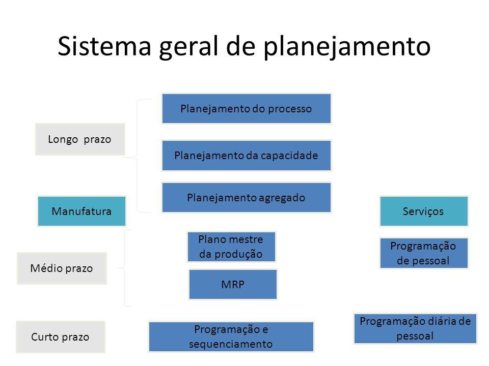 Sistema geral de planejamento PROF PAULO ROBERTO LEITE Planejamento do processo Programação de pessoal Planejamento da capacidade Planejamento agregad