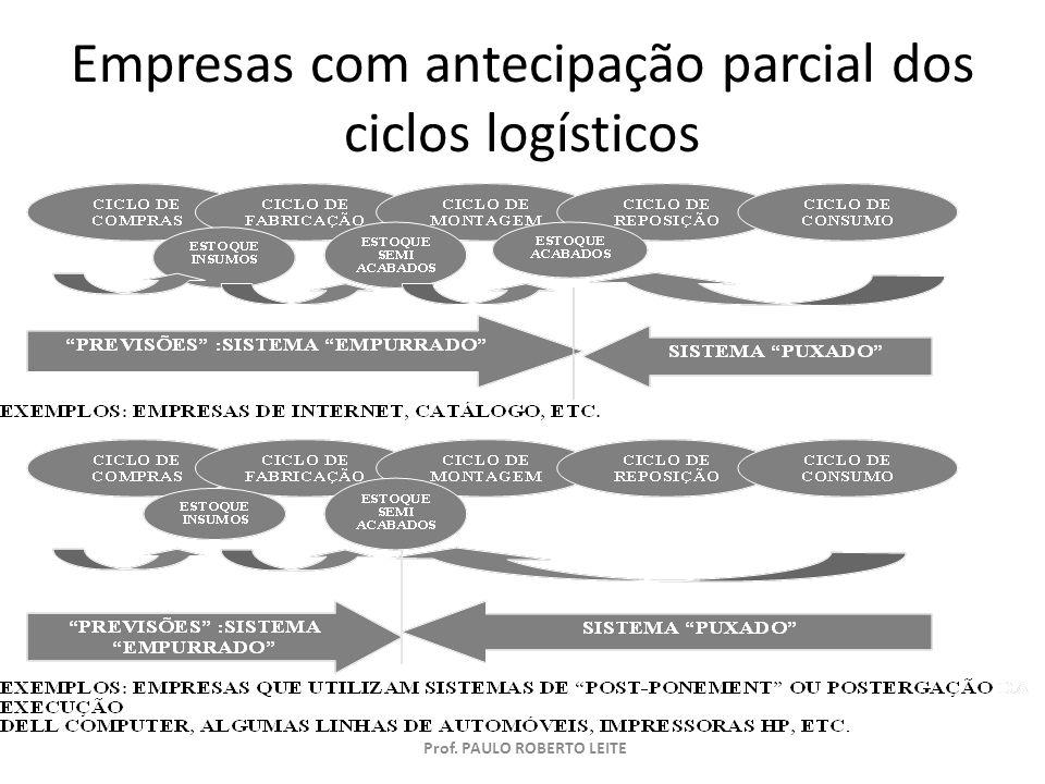 Prof. PAULO ROBERTO LEITE Empresas com antecipação parcial de ciclos