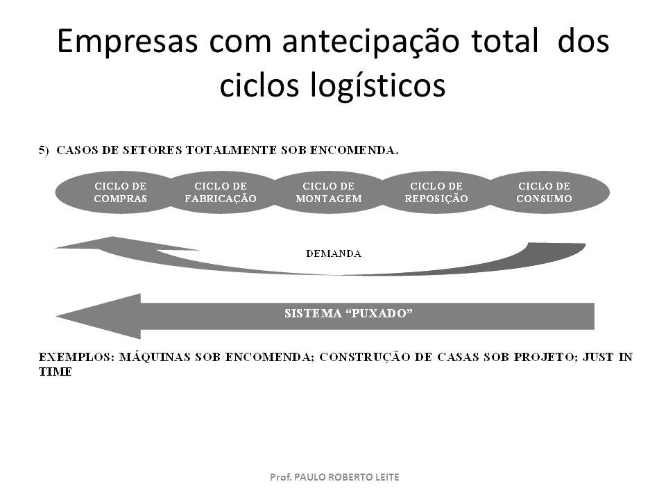 Prof. PAULO ROBERTO LEITE Empresas com antecipação total dos ciclos logísticos