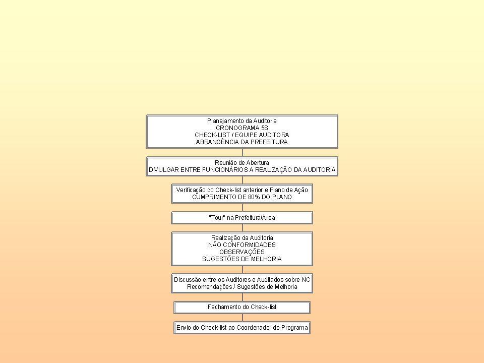 ITENS A SEREM OBSERVADOS Não-conformidades e Observações do Check- list anterior Plano de Ação (80% cumprido) e evidências Análise da Situação atual da Área (através do tour Registro de todas as observações/sugestões de melhoria PROGRAMA 5S Sempre.