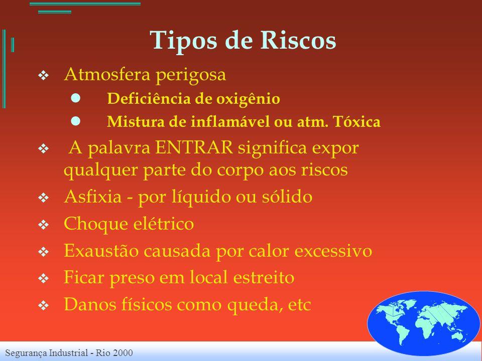 Segurança Industrial - Rio 2000 Tipos de Riscos Atmosfera perigosa Deficiência de oxigênio Mistura de inflamável ou atm. Tóxica A palavra ENTRAR signi
