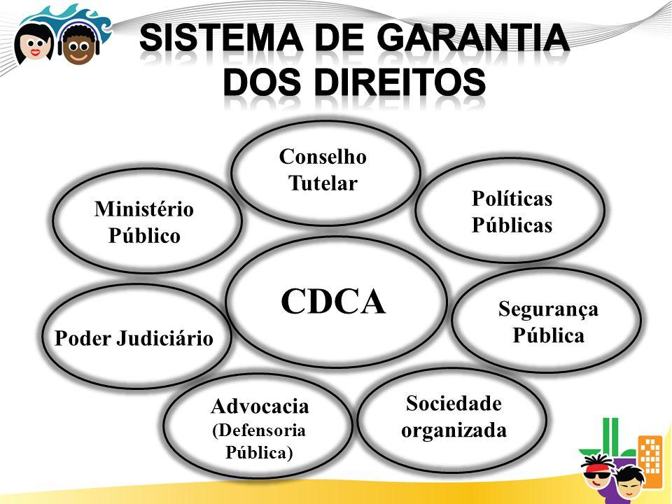 CDCA Conselho Tutelar Políticas Públicas Segurança Pública Sociedade organizada Advocacia (Defensoria Pública) Poder Judiciário Ministério Público