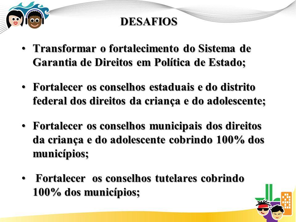 DESAFIOS Transformar o fortalecimento do Sistema de Garantia de Direitos em Política de Estado;Transformar o fortalecimento do Sistema de Garantia de Direitos em Política de Estado; Fortalecer os conselhos estaduais e do distrito federal dos direitos da criança e do adolescente;Fortalecer os conselhos estaduais e do distrito federal dos direitos da criança e do adolescente; Fortalecer os conselhos municipais dos direitos da criança e do adolescente cobrindo 100% dos municípios;Fortalecer os conselhos municipais dos direitos da criança e do adolescente cobrindo 100% dos municípios; Fortalecer os conselhos tutelares cobrindo 100% dos municípios; Fortalecer os conselhos tutelares cobrindo 100% dos municípios;