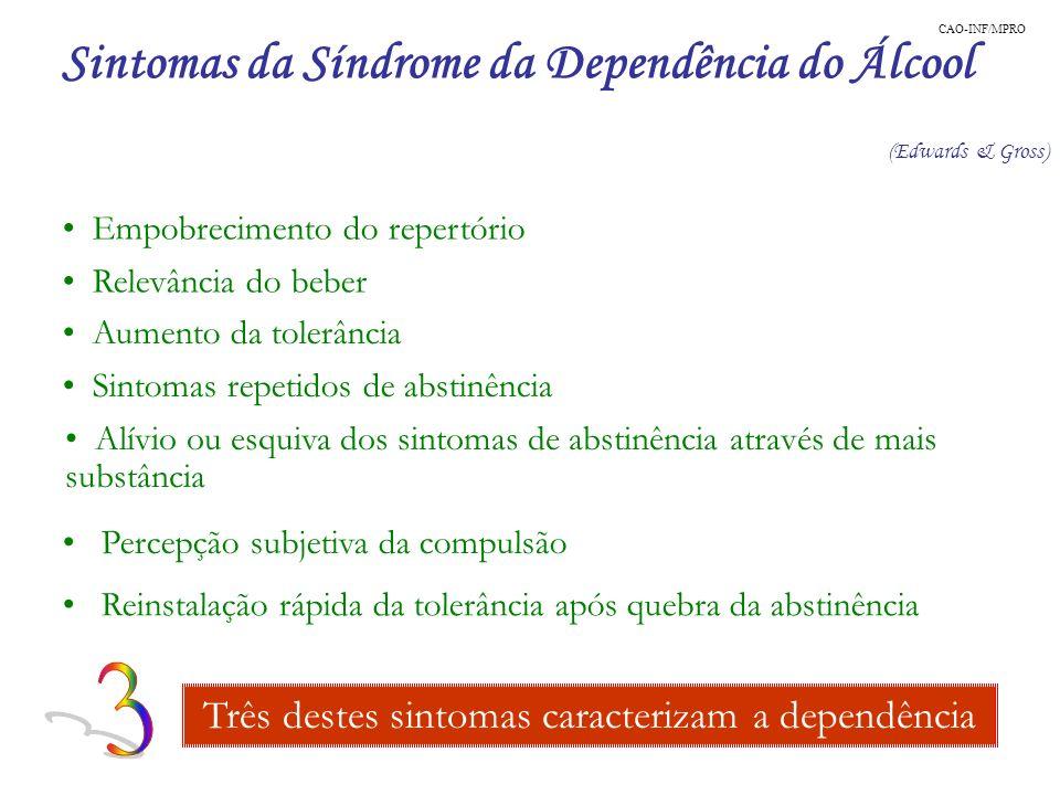 Sintomas da Síndrome da Dependência do Álcool (Edwards & Gross) Empobrecimento do repertório Três destes sintomas caracterizam a dependência Relevânci