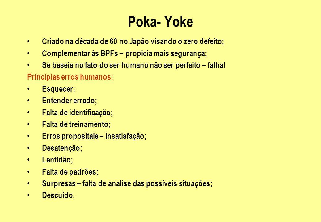 Poka Yoke Situações susceptíveis a erros : Processos com constantes ajustes; Falta de especificações adequadas; Sistemas complexos; Falta de programação/documentação; POPs inadequados; Baixa automação; Ambiente de trabalho inadequado.
