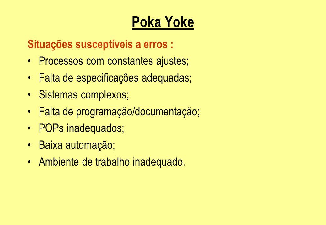 Poka Yoke Situações susceptíveis a erros : Processos com constantes ajustes; Falta de especificações adequadas; Sistemas complexos; Falta de programaç