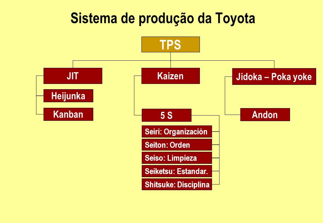 Sistema de produção da Toyota TPS JITKaizen Jidoka – Poka yoke Heijunka Kanban 5 S Andon Seiri: Organización Seiton: Orden Seiso: Limpieza Seiketsu: E