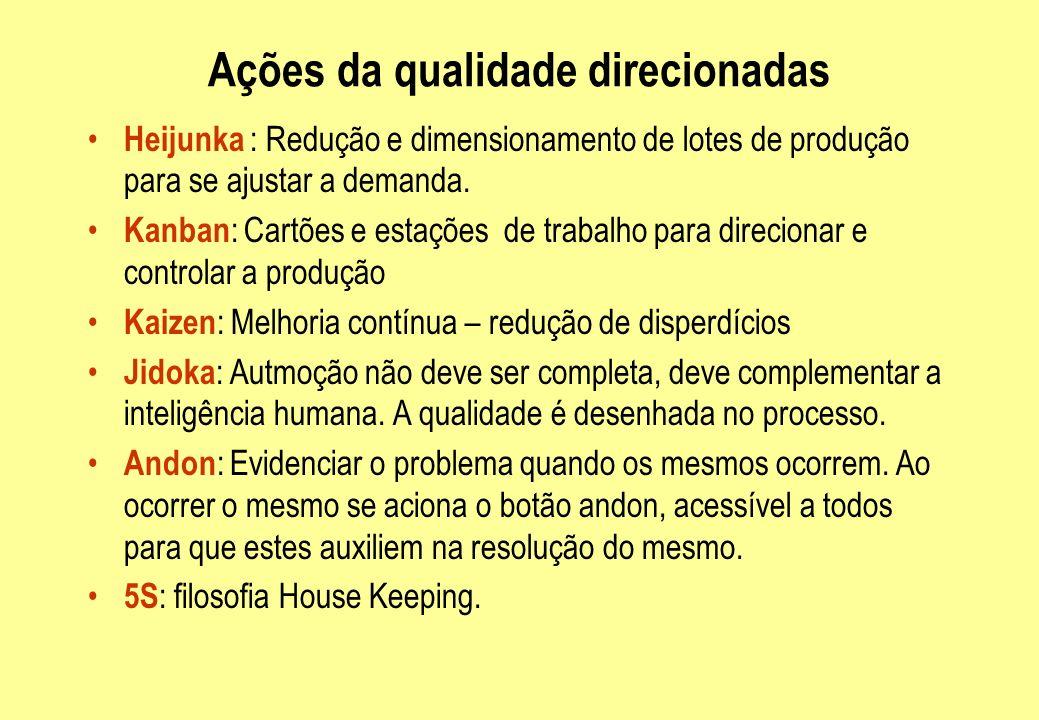 Ações da qualidade direcionadas Heijunka : Redução e dimensionamento de lotes de produção para se ajustar a demanda. Kanban : Cartões e estações de tr
