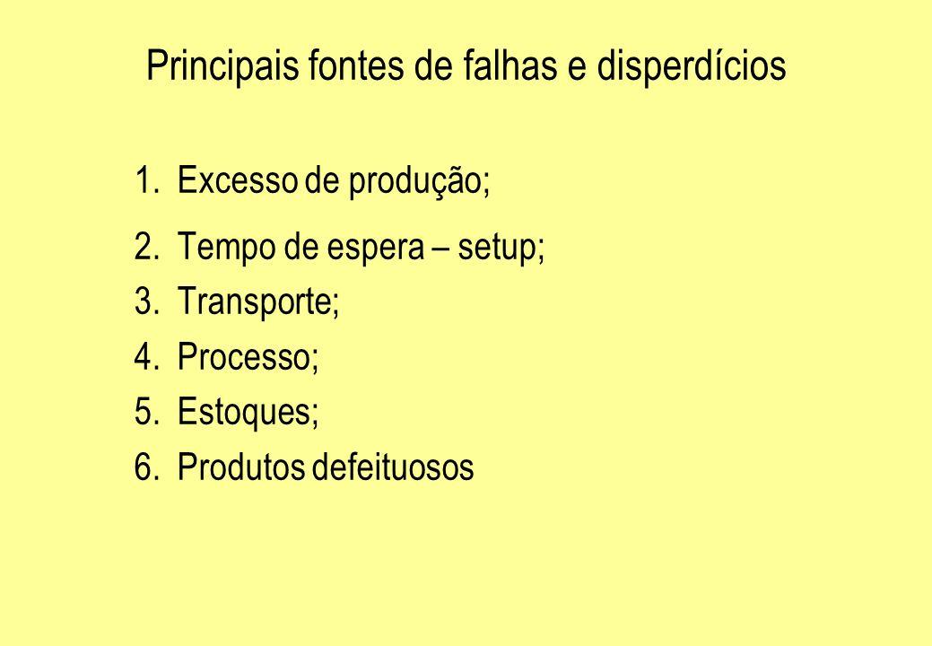 Principais fontes de falhas e disperdícios 1.Excesso de produção; 2.Tempo de espera – setup; 3.Transporte; 4.Processo; 5.Estoques; 6.Produtos defeituo