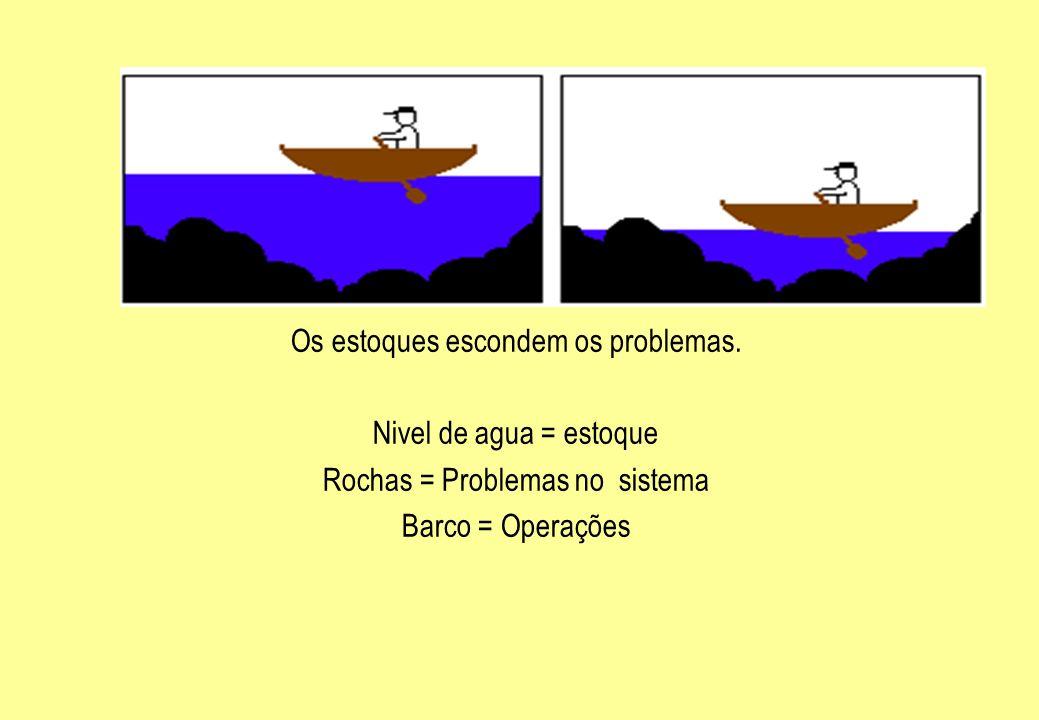 Os estoques escondem os problemas. Nivel de agua = estoque Rochas = Problemas no sistema Barco = Operações
