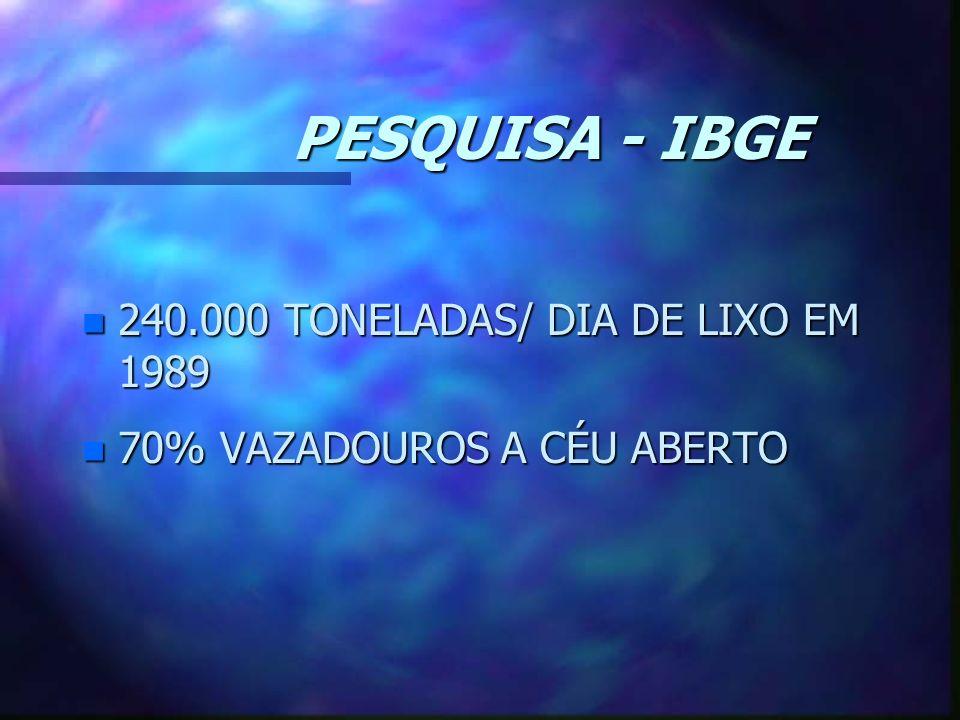 PESQUISA - IBGE n 240.000 TONELADAS/ DIA DE LIXO EM 1989 n 70% VAZADOUROS A CÉU ABERTO