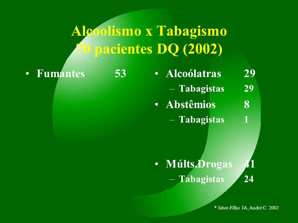 Alcoolismo x Tabagismo 70 pacientes DQ (2002) Fumantes53Alcoólatras29 –Tabagistas29 Abstêmios8 –Tabagistas1 Múlts.Drogas41 –Tabagistas24 * Jaber-Filho