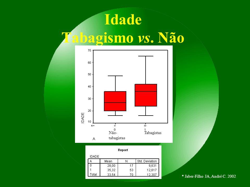 Idade Tabagismo vs. Não Não- tabagistas Tabagistas * Jaber-Filho JA, André C. 2002