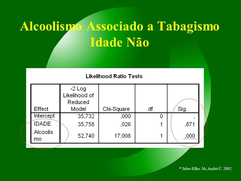 Alcoolismo Associado a Tabagismo Idade Não * Jaber-Filho JA, André C. 2002