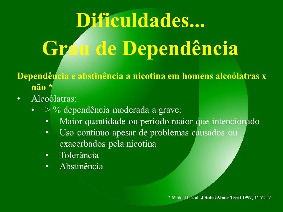 Dificuldades... Grau de Dependência Dependência e abstinência a nicotina em homens alcoólatras x não * Alcoólatras: > % dependência moderada a grave: