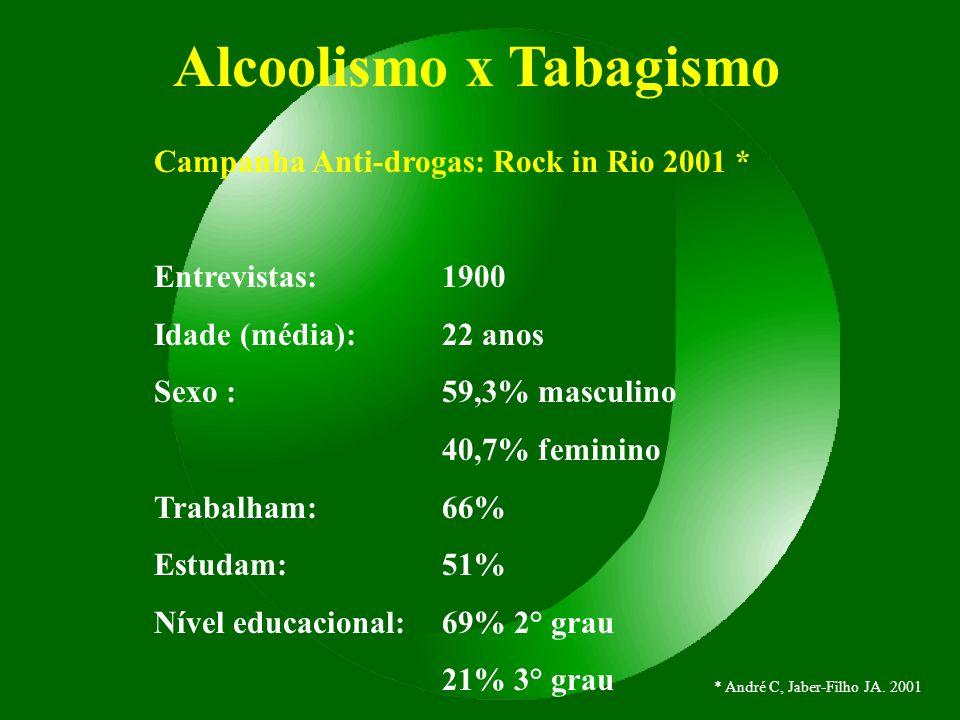Alcoolismo x Tabagismo Campanha Anti-drogas: Rock in Rio 2001 * Entrevistas:1900 Idade (média):22 anos Sexo :59,3% masculino 40,7% feminino Trabalham: