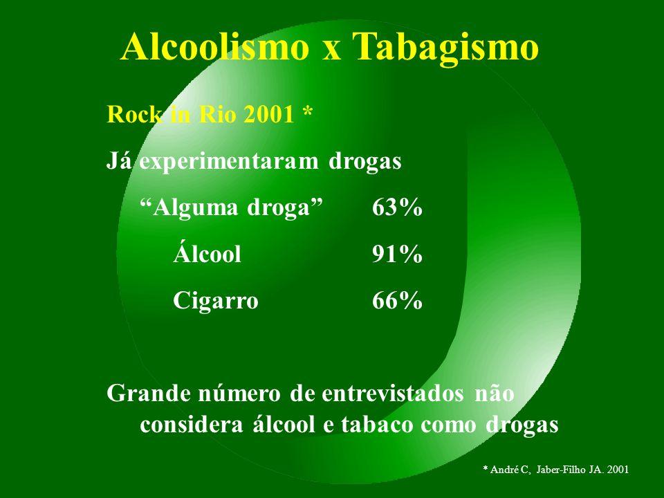 Alcoolismo x Tabagismo Rock in Rio 2001 * Já experimentaram drogas Alguma droga63% Álcool91% Cigarro66% Grande número de entrevistados não considera á