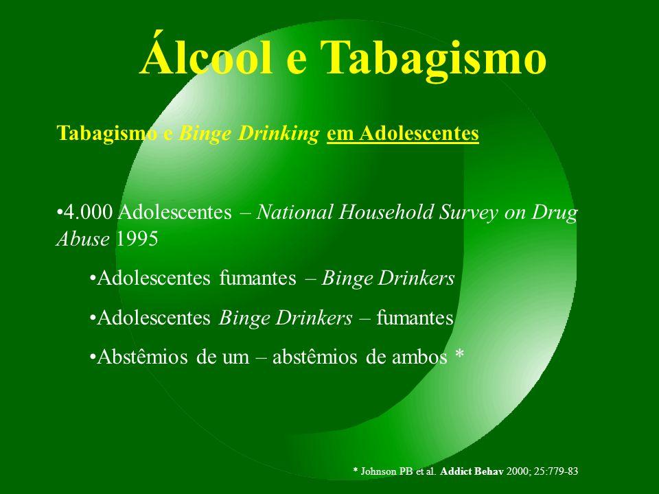 Álcool e Tabagismo Tabagismo e Binge Drinking em Adolescentes 4.000 Adolescentes – National Household Survey on Drug Abuse 1995 Adolescentes fumantes