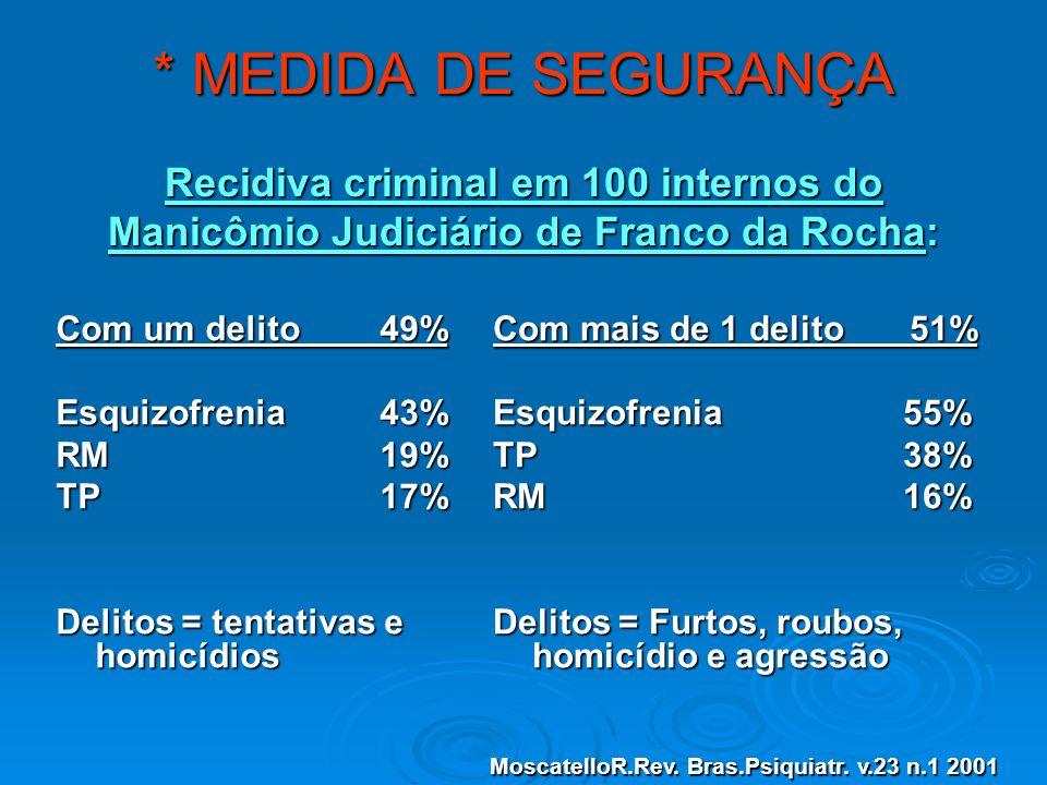 * MEDIDA DE SEGURANÇA Recidiva criminal em 100 internos do Manicômio Judiciário de Franco da Rocha: Com um delito 49% Esquizofrenia 43% RM 19% TP 17%