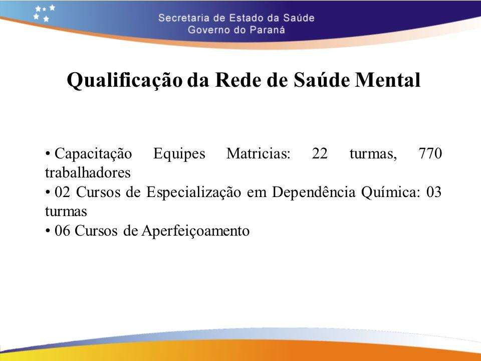 Qualificação da Rede de Saúde Mental Capacitação Equipes Matricias: 22 turmas, 770 trabalhadores 02 Cursos de Especialização em Dependência Química: 0
