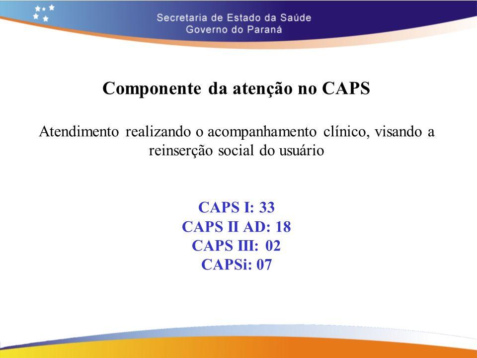 Componente da atenção no CAPS Atendimento realizando o acompanhamento clínico, visando a reinserção social do usuário CAPS I: 33 CAPS II AD: 18 CAPS I
