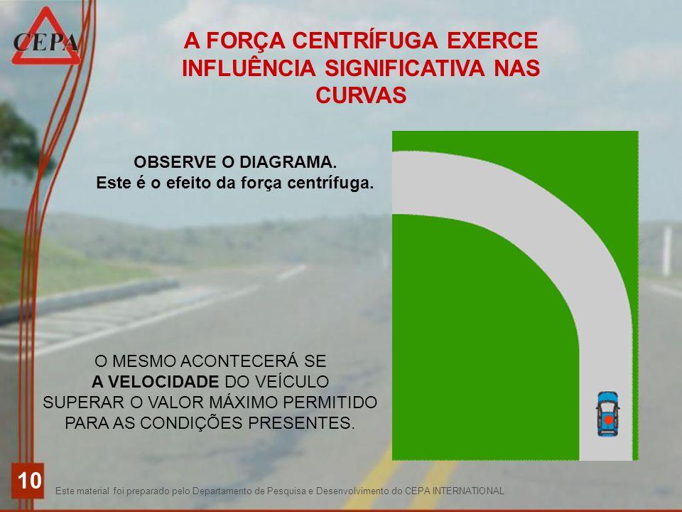 Este material foi preparado pelo Departamento de Pesquisa e Desenvolvimento do CEPA INTERNATIONAL 10 A FORÇA CENTRÍFUGA EXERCE INFLUÊNCIA SIGNIFICATIV