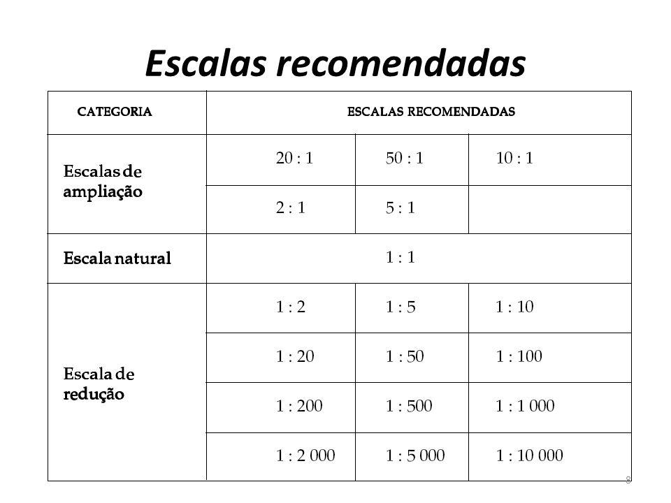 Escalas recomendadas 8