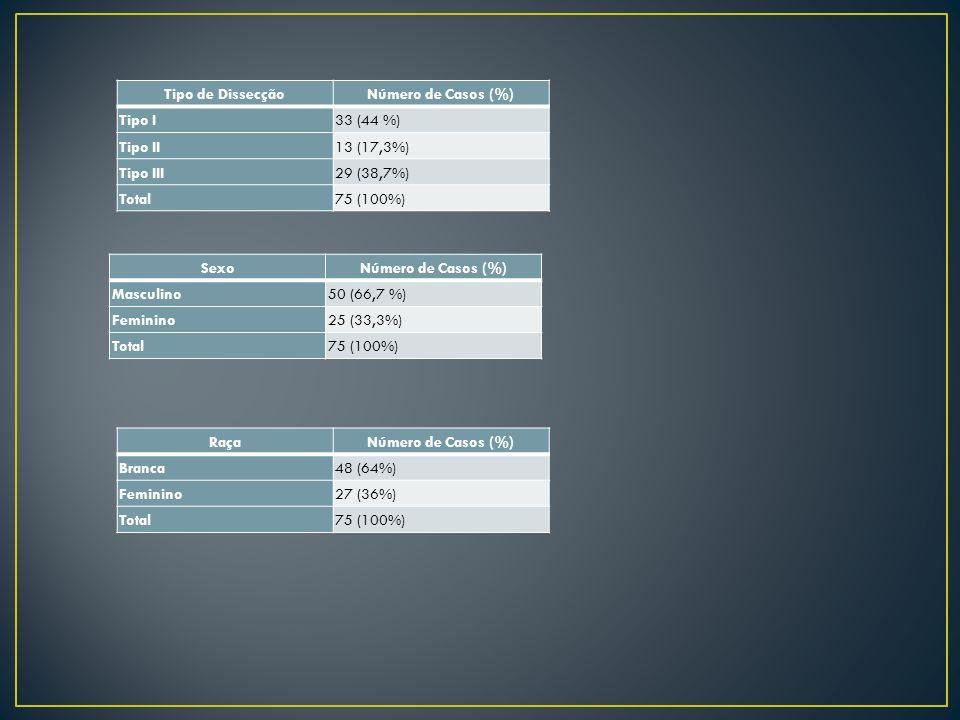 Tipo de DissecçãoNúmero de Casos (%) Tipo I33 (44 %) Tipo II13 (17,3%) Tipo III29 (38,7%) Total75 (100%) SexoNúmero de Casos (%) Masculino50 (66,7 %)