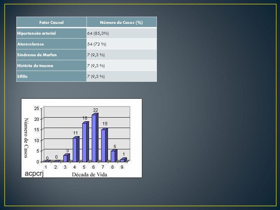 Fator CausalNúmero de Casos (%) Hipertensão arterial64 (85,3%) Aterosclerose54 (72 %) Síndrome de Marfan7 (9,3 %) História de trauma7 (9,3 %) Sífilis7