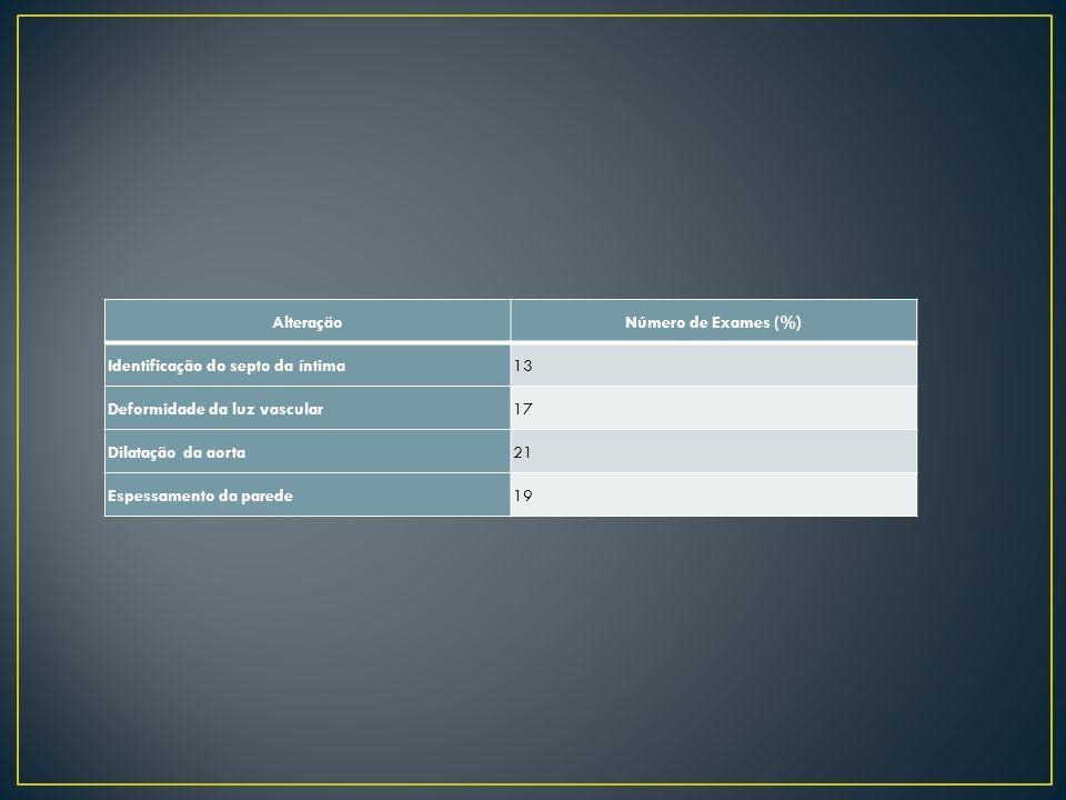 AlteraçãoNúmero de Exames (%) Identificação do septo da íntima13 Deformidade da luz vascular17 Dilatação da aorta21 Espessamento da parede19