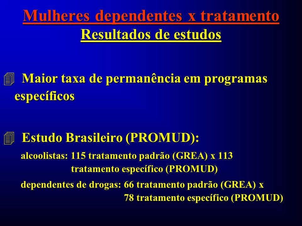 Mulheres dependentes x tratamento Resultados de estudos 4 Maior taxa de permanência em programas específicos 4 Estudo Brasileiro (PROMUD): alcoolistas