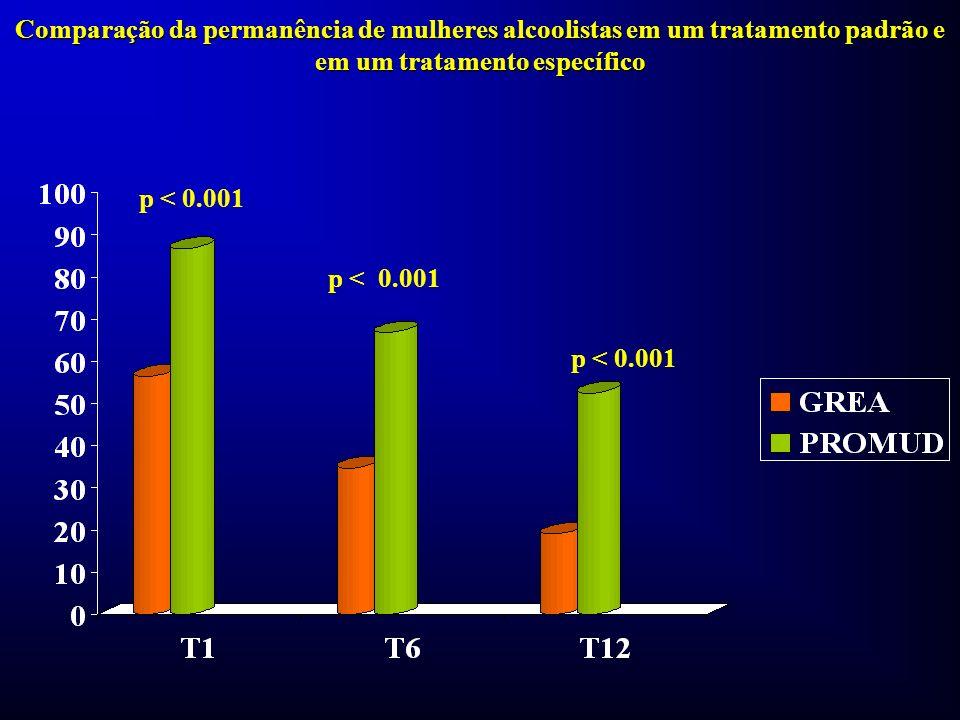Comparação da permanência de mulheres alcoolistas em um tratamento padrão e em um tratamento específico p < 0.001