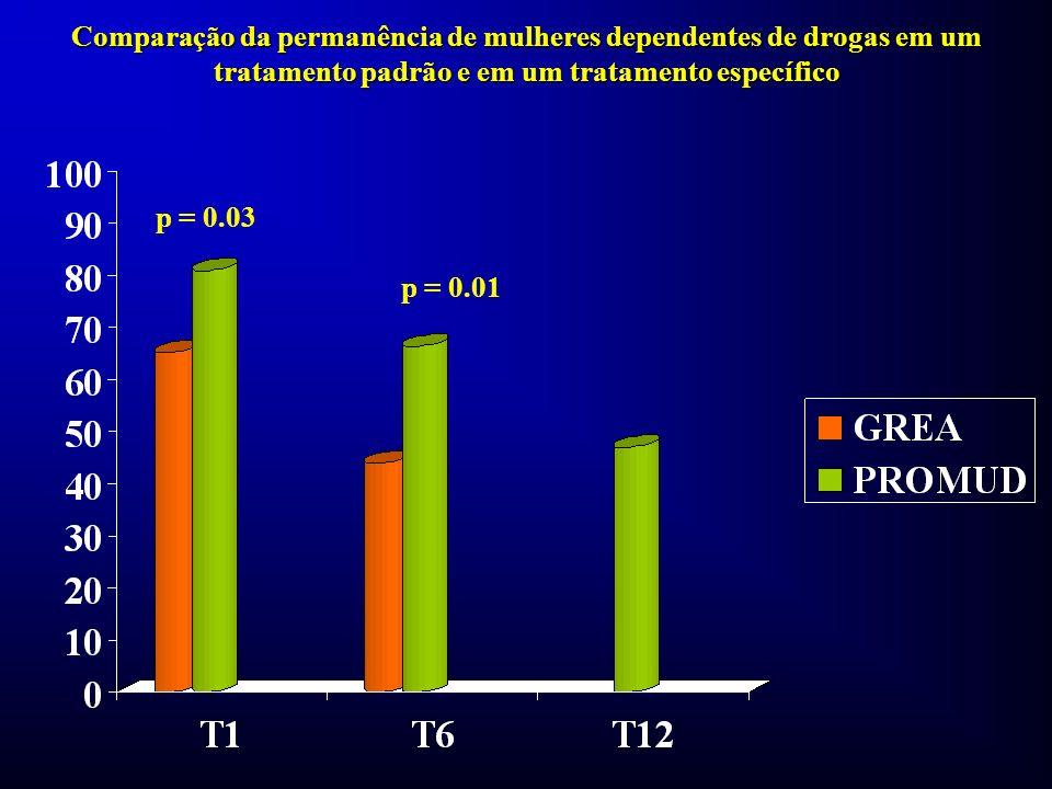 Comparação da permanência de mulheres dependentes de drogas em um tratamento padrão e em um tratamento específico p = 0.03 p = 0.01