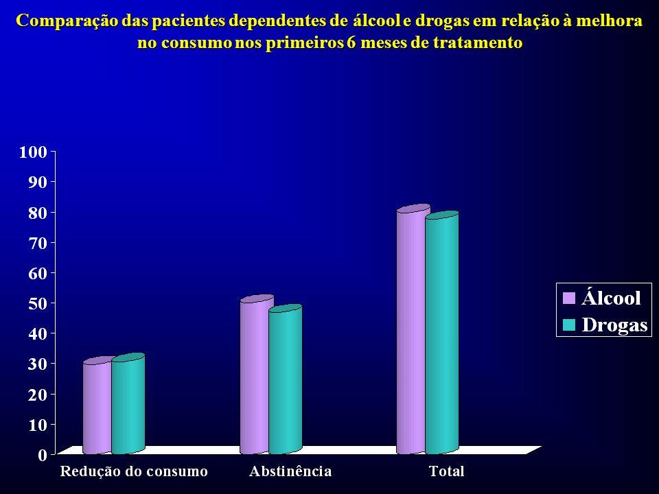 Comparação das pacientes dependentes de álcool e drogas em relação à melhora no consumo nos primeiros 6 meses de tratamento