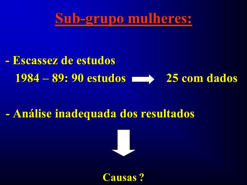 Sub-grupo mulheres: - Escassez de estudos - Escassez de estudos 1984 – 89: 90 estudos 25 com dados 1984 – 89: 90 estudos 25 com dados - Análise inadeq