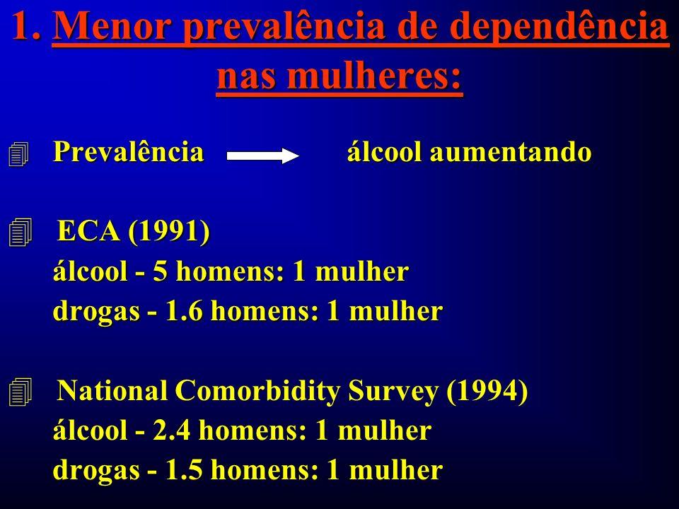 1. Menor prevalência de dependência nas mulheres: 4 Prevalência álcool aumentando 4 ECA (1991) álcool - 5 homens: 1 mulher álcool - 5 homens: 1 mulher