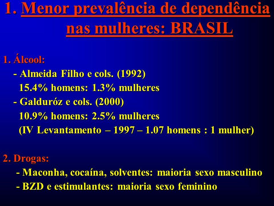 1. Menor prevalência de dependência nas mulheres: BRASIL 1. Álcool: - Almeida Filho e cols. (1992) - Almeida Filho e cols. (1992) 15.4% homens: 1.3% m