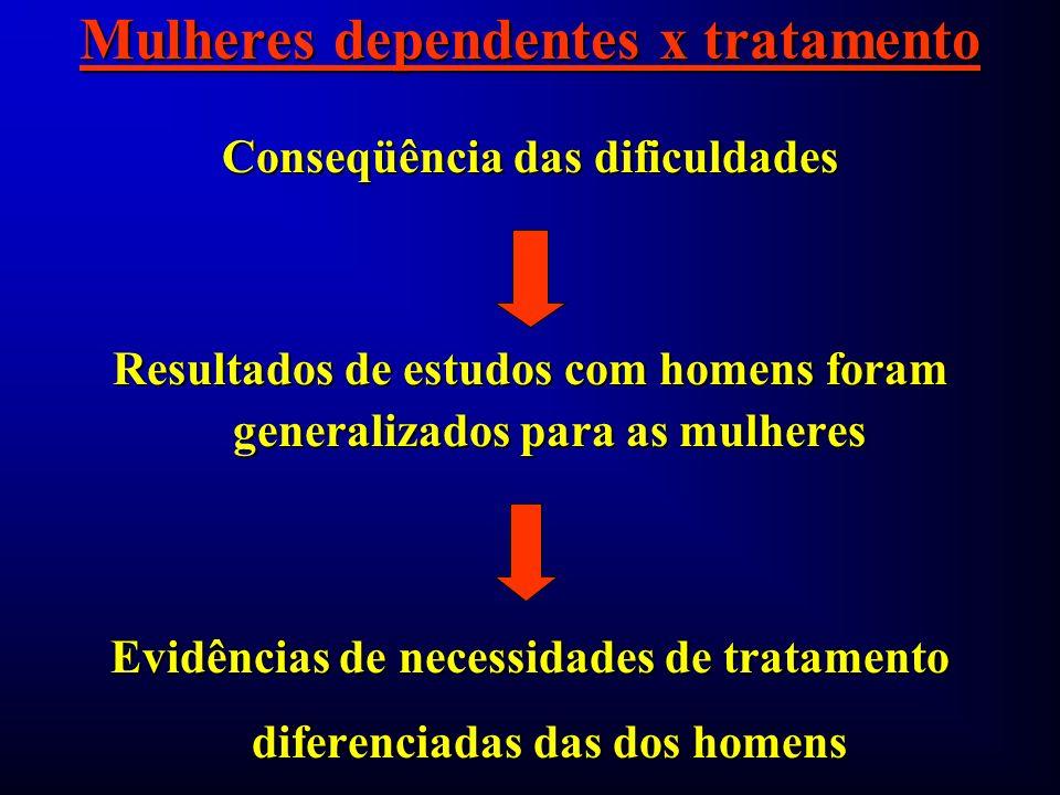 Mulheres dependentes x tratamento Conseqüência das dificuldades Resultados de estudos com homens foram generalizados para as mulheres Evidências de ne
