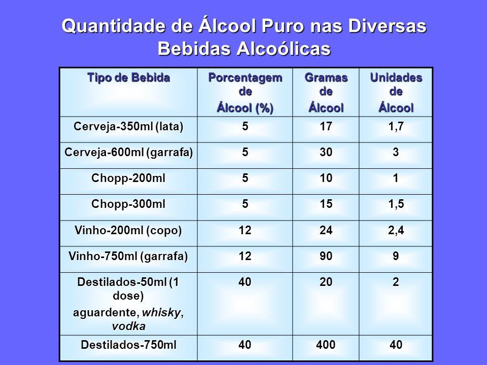 Quantidade de Álcool Puro nas Diversas Bebidas Alcoólicas Tipo de Bebida Porcentagem de Álcool (%) Gramas de Álcool Unidades de Álcool Cerveja-350ml (lata) 5171,7 Cerveja-600ml (garrafa) 5303 Chopp-200ml5101 Chopp-300ml5151,5 Vinho-200ml (copo) 12242,4 Vinho-750ml (garrafa) 12909 Destilados-50ml (1 dose) aguardente, whisky, vodka 40202 Destilados-750ml4040040