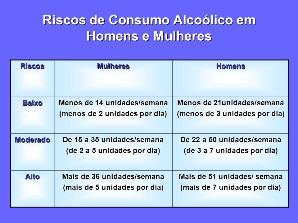 Riscos de Consumo Alcoólico em Homens e Mulheres RiscosMulheresHomens Baixo Menos de 14 unidades/semana (menos de 2 unidades por dia) Menos de 21unidades/semana (menos de 3 unidades por dia) Moderado De 15 a 35 unidades/semana (de 2 a 5 unidades por dia) De 22 a 50 unidades/semana (de 3 a 7 unidades por dia) Alto Mais de 36 unidades/semana (mais de 5 unidades por dia) Mais de 51 unidades/ semana (mais de 7 unidades por dia)