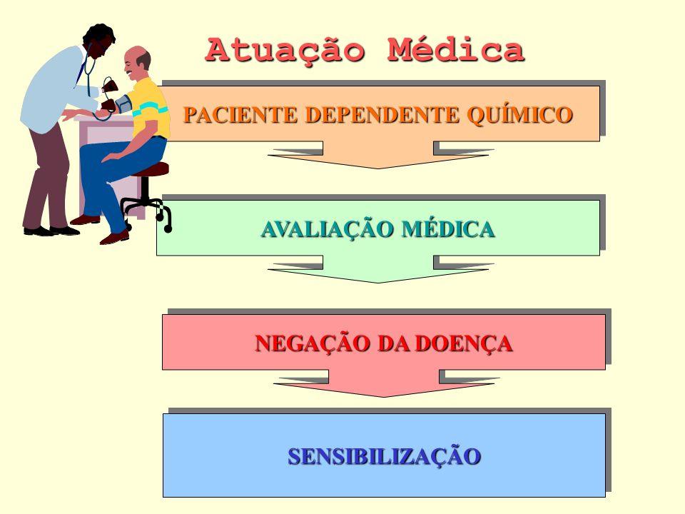 Atuação Médica PACIENTE DEPENDENTE QUÍMICO AVALIAÇÃO MÉDICA NEGAÇÃO DA DOENÇA SENSIBILIZAÇÃOSENSIBILIZAÇÃO