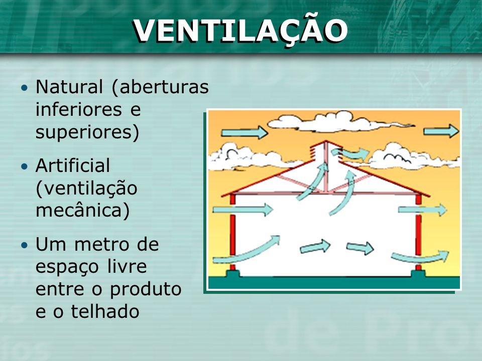 VENTILAÇÃO Natural (aberturas inferiores e superiores) Artificial (ventilação mecânica) Um metro de espaço livre entre o produto e o telhado VENTILAÇÃ