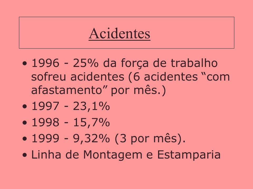 Acidentes 1996 - 25% da força de trabalho sofreu acidentes (6 acidentes com afastamento por mês.) 1997 - 23,1% 1998 - 15,7% 1999 - 9,32% (3 por mês).