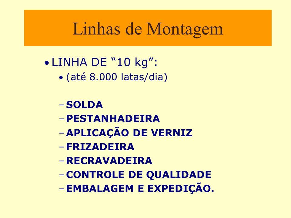 Linhas de Montagem LINHA DE 10 kg: (até 8.000 latas/dia) –SOLDA –PESTANHADEIRA –APLICAÇÃO DE VERNIZ –FRIZADEIRA –RECRAVADEIRA –CONTROLE DE QUALIDADE –