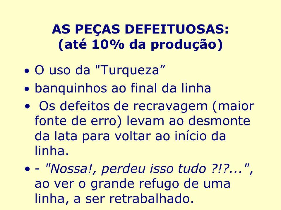 AS PEÇAS DEFEITUOSAS: (até 10% da produção) O uso da