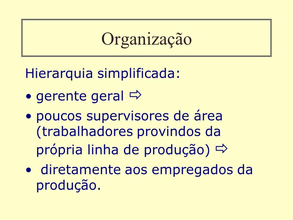 Organização Hierarquia simplificada: gerente geral poucos supervisores de área (trabalhadores provindos da própria linha de produção) diretamente aos