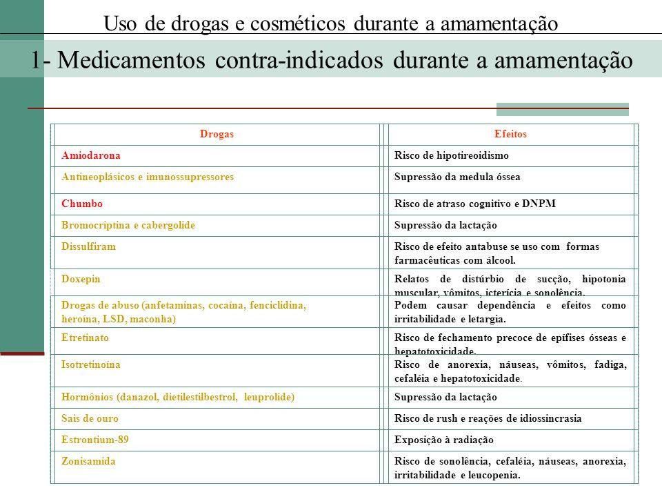 1- Medicamentos contra-indicados durante a amamentação DrogasEfeitos AmiodaronaRisco de hipotireoidismo Antineoplásicos e imunossupressoresSupressão d