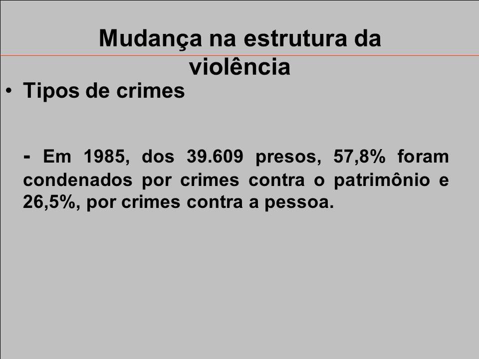Mudança na estrutura da violência Tipos de crimes - Em 1907, 100% dos presos foram condenados por terem cometido crimes contra a pessoa. Entre os 2.83