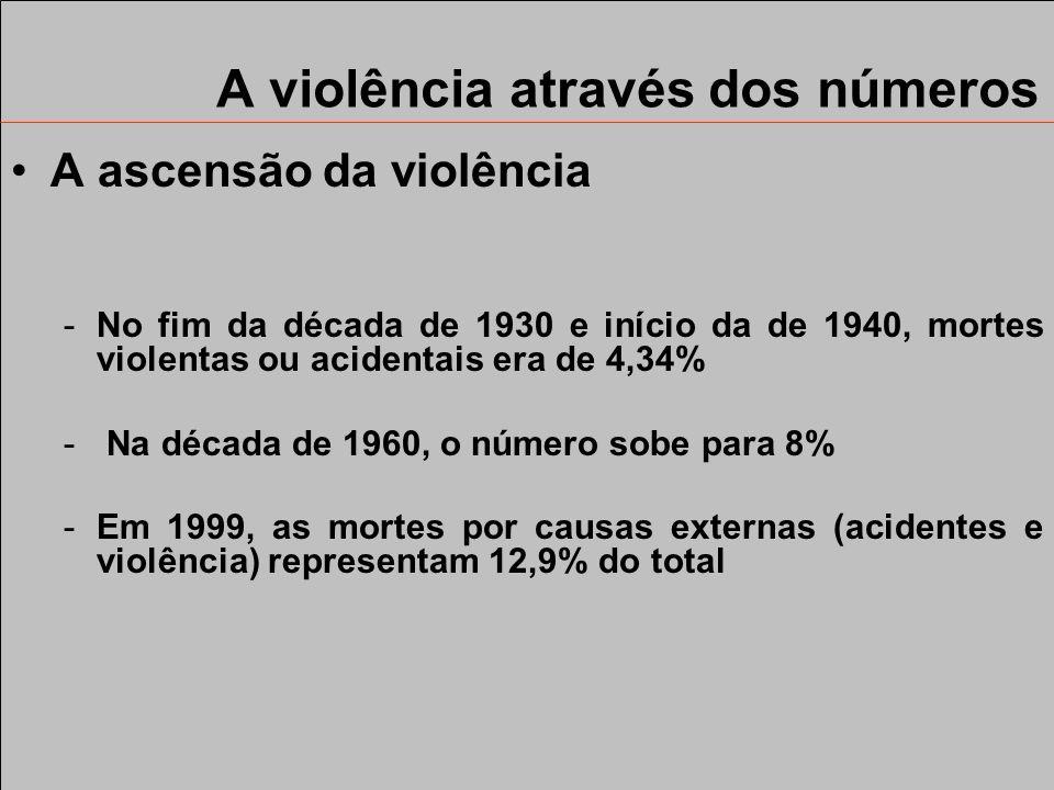 Roteiro A violência através dos números O mapa da violência Mudança na estrutura da violência